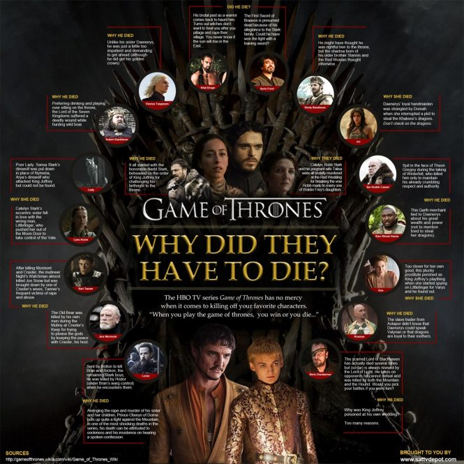 Game of Thrones: Why Did They Have to Die?